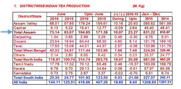 Dati sulla produzione dei tè indiani